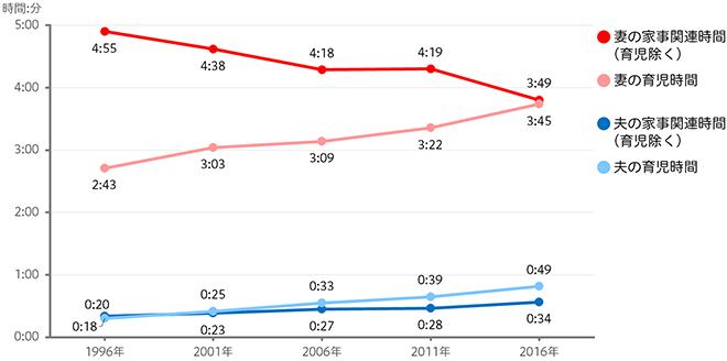 家事・育児にかける1日あたり平均時間(6歳未満の子がいる夫婦と子ども世帯)のグラフ