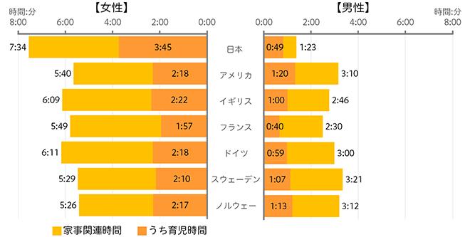 家事・育児にかける1日あたり平均時間の国際比較のグラフ