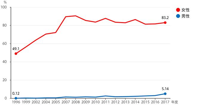 育児休業の取得率のグラフ
