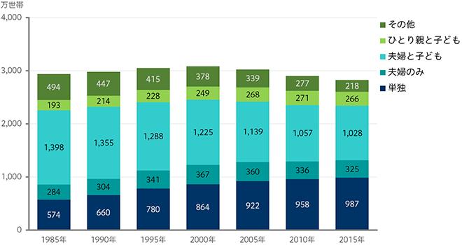 世帯類型別の世帯数 (世帯主20~59歳)のグラフ