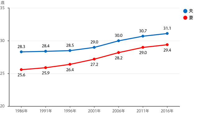 平均初婚年齢のグラフ