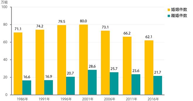 婚姻と離婚の年間件数のグラフ
