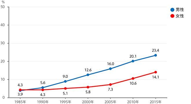 生涯未婚率 (=50歳時点の未婚率)のグラフ