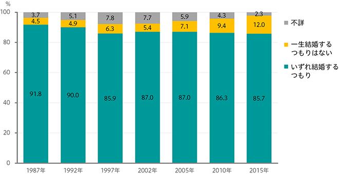 未婚者の生涯の結婚意思(男性18~34歳)のグラフ