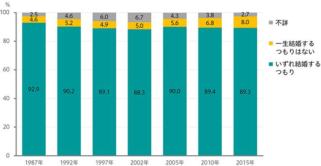 未婚者の生涯の結婚意思(女性18~34歳)のグラフ