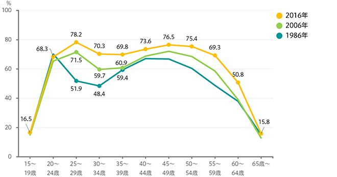 女性の年齢階級別の就業率のグラフ