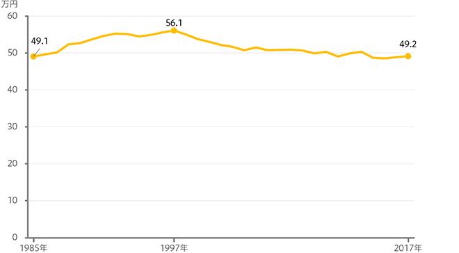世帯給与月収 (実質値)のグラフ