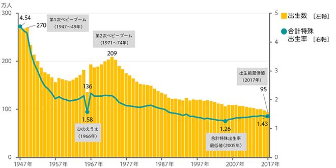 出生数と合計特殊出生率のグラフ