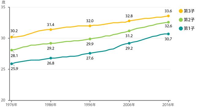 母親の出産時平均年齢のグラフ