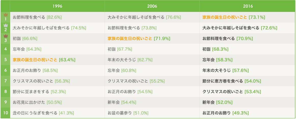 01_ranking